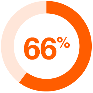 66% of study participants have only basic or no measurements of content marketing effectiveness.