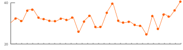 ion interactive content marketing index  Interactivity trend June 2014 to present