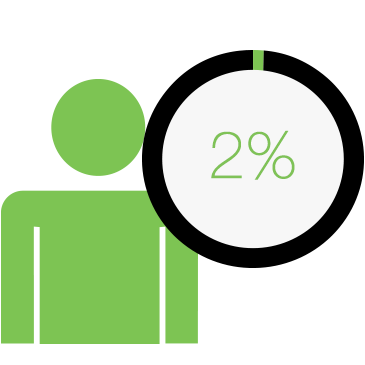 A 2% increase in customer retention has the same effect as decreasing costs by 10%.