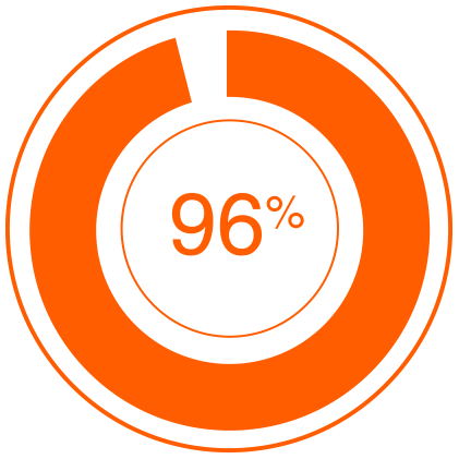 96%</strong> believe that interactivity impacts buyers' decisions as they go through their journey.