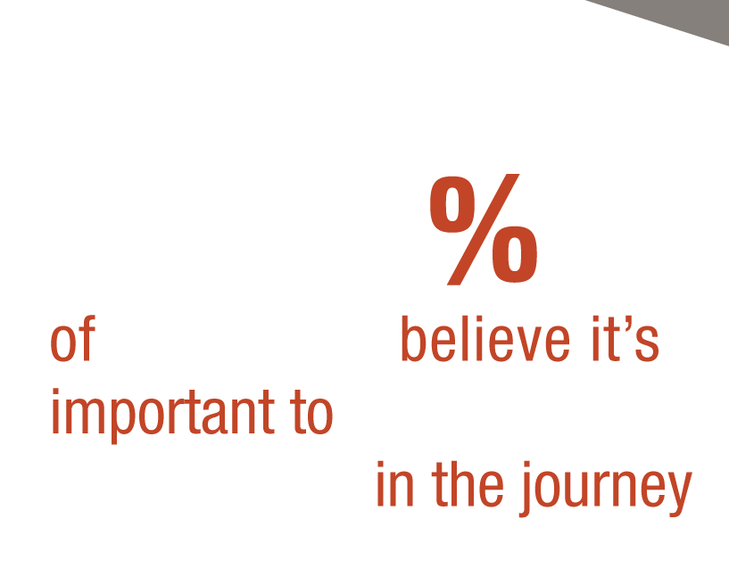 90% of marketers believe it's important to influence buyers early in the journey