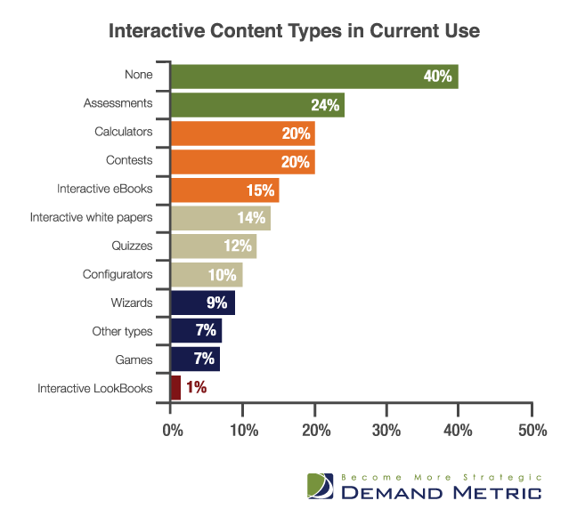 Demand Metric - Interactive content types in current use chart