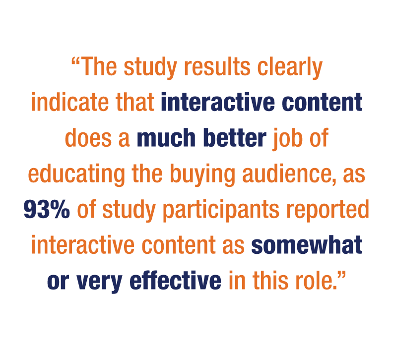 The study results clearly indicate that interactive content does a much better job of educating the buying audience, as 93% of study participants reported interactive content as somewhat or very effective in this role.