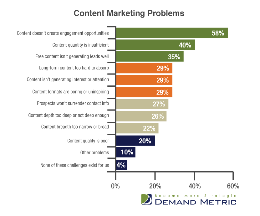 Demand Metric - Content Marketing problems chart
