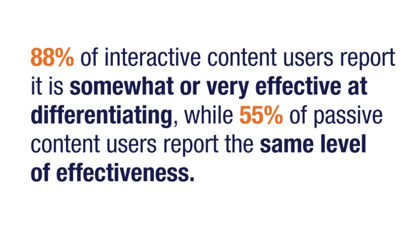 88% of interactive content users report it is somewhat or very effective at differentiating, while 55% of passive content users report the same level  of effectiveness.