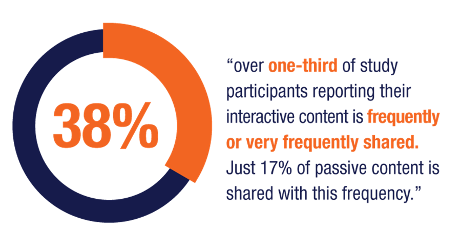 over one-third of study participants reporting their interactive content is frequently or very frequently shared. Just 17 percent of passive content is shared with this frequency