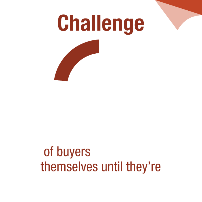 Challenge: 78% of buyers don't reveal themselves until they're ready to buy