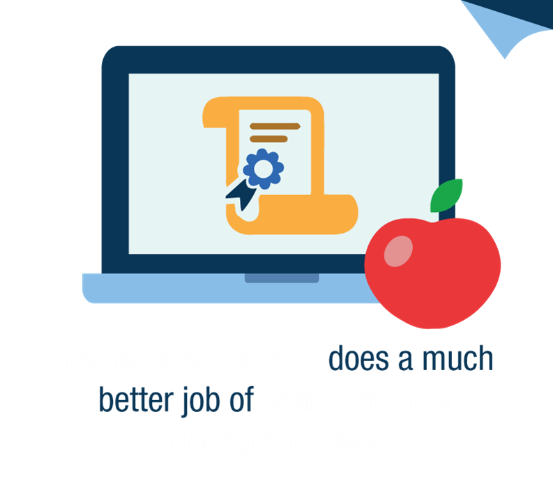 Interactive Content does a much better job of educating the buying audience