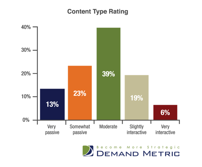 Demand Metric - Content Type Rating chart